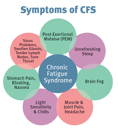 chronic-fatigue-symptoms
